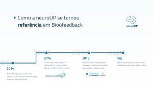 Como a neuroUP se tornou referência em biofeedback