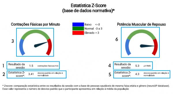 Estatística Z-score
